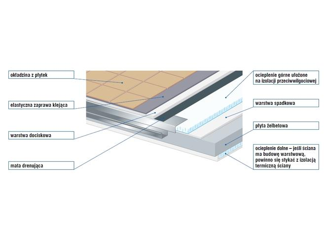 Izolacja balkonu od mrozu - schemat