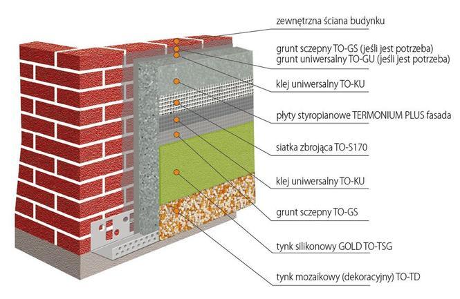 Ocieplenie ścian, metoda lekka mokra