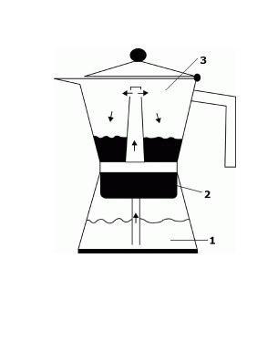Zaparzacz ciśnieniowy do kawy